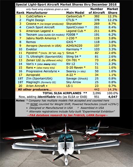 Czech Sport Aircraft SportCruiser LSA