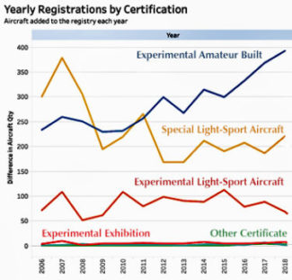 Light-Sport Aircraft and Sport Pilot Kit Market Shares in